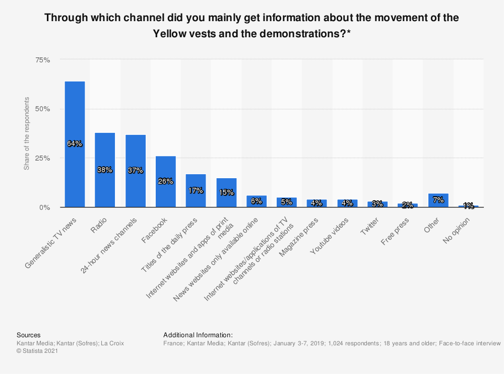 Statistic: Through which channel did you mainly get information about the movement of the Yellow vests and the demonstrations?* | Statista