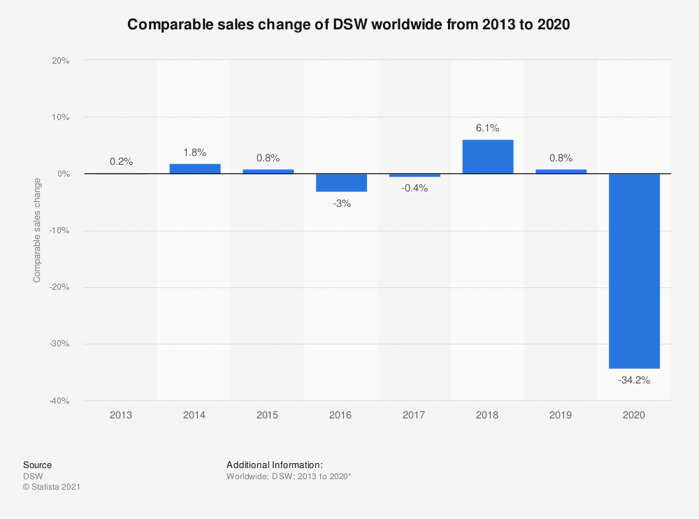 Statistic: Comparable sales change of DSW worldwide from 2013 to 2019*   Statista