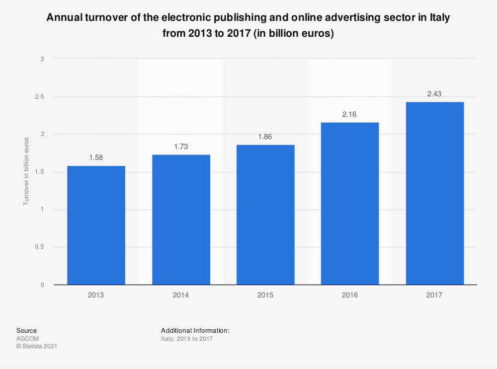 Statistic: Annual turnover of the electronic publishing and online advertising sector in Italy from 2013 to 2017 (in billion euros) | Statista