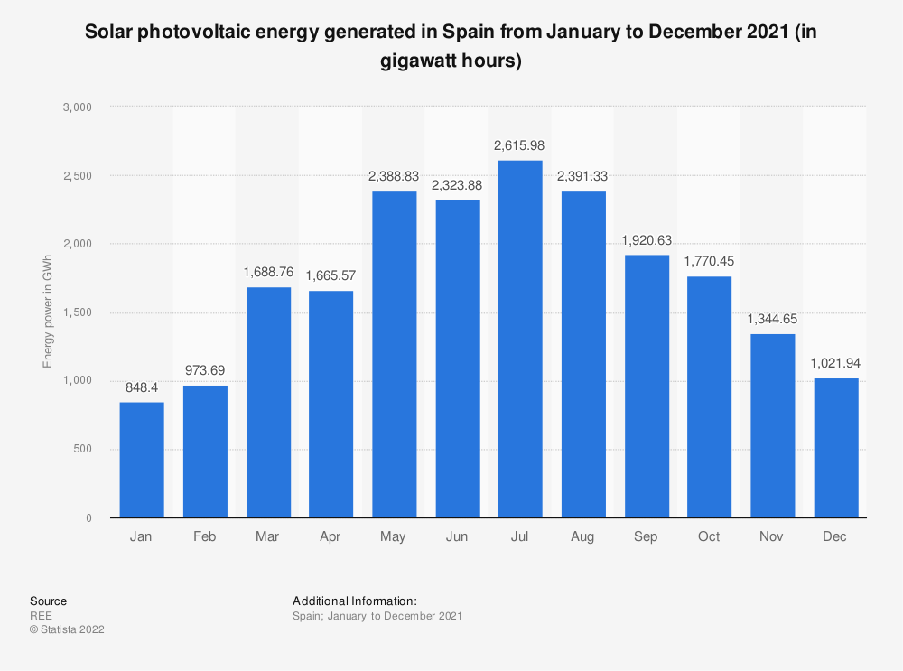 Statistic: Solar photovoltaic power capacity generated in Spain from January to December 2017 (in megawatts) | Statista