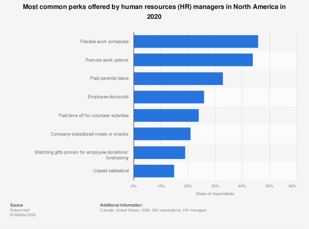 Statistic: Most common perks offered by human resources (HR) managers in North America in 2020 | Statista