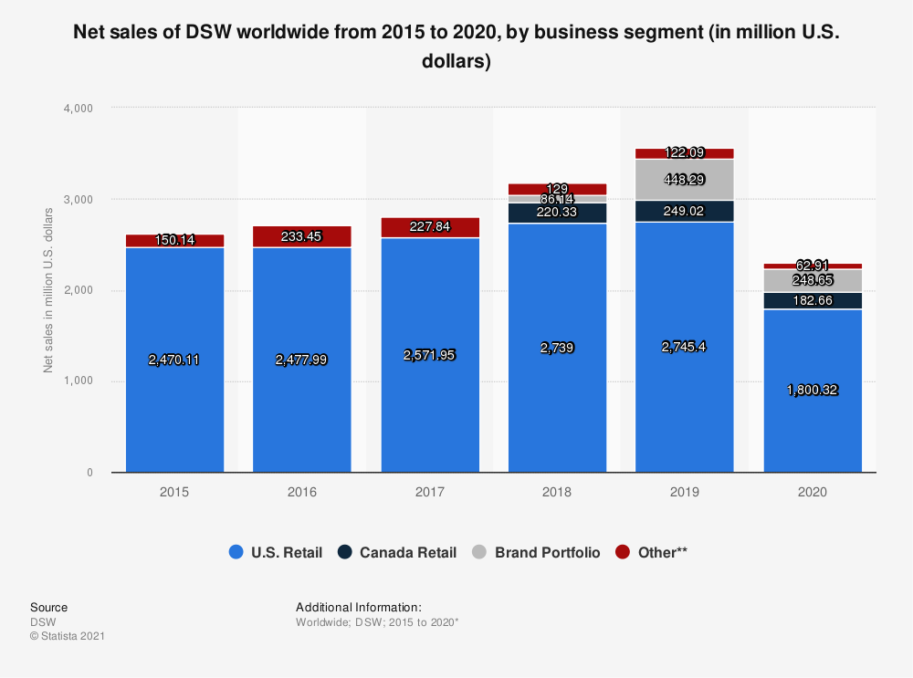 Statistic: Net sales of DSW worldwide from 2015 to 2019, by business segment (in million U.S. dollars) | Statista