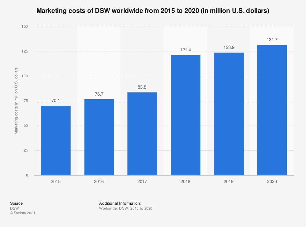 Statistic: Marketing costs of DSW worldwide from 2015 to 2019 (in million U.S. dollars) | Statista