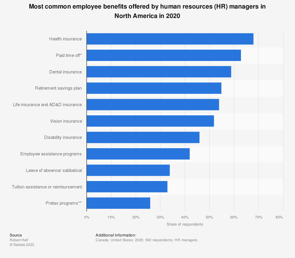 Statistic: Most common employee benefits offered by human resources (HR) managers in North America in 2019 | Statista