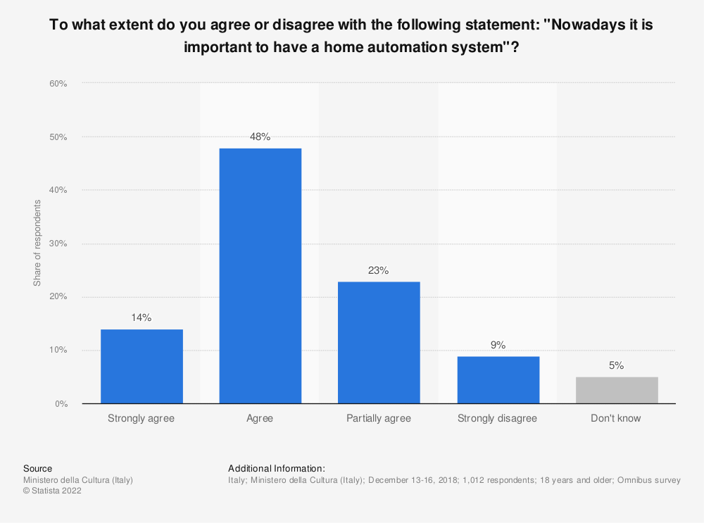 "Statistic: To what extent do you agree or disagree with the following statement: ""Nowadays it is important to have a home automation system""? 