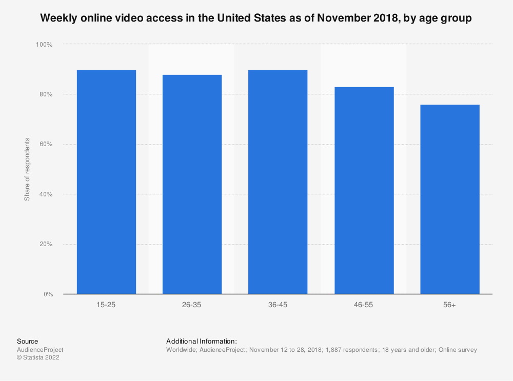 Statistic: Weekly online video access in the United States as of November 2018, by age group | Statista