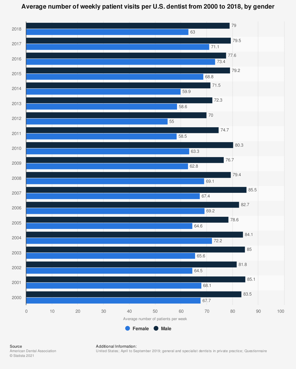 Statistic: Average number of weekly patient visits per U.S. dentist from 2000 to 2018, by gender | Statista