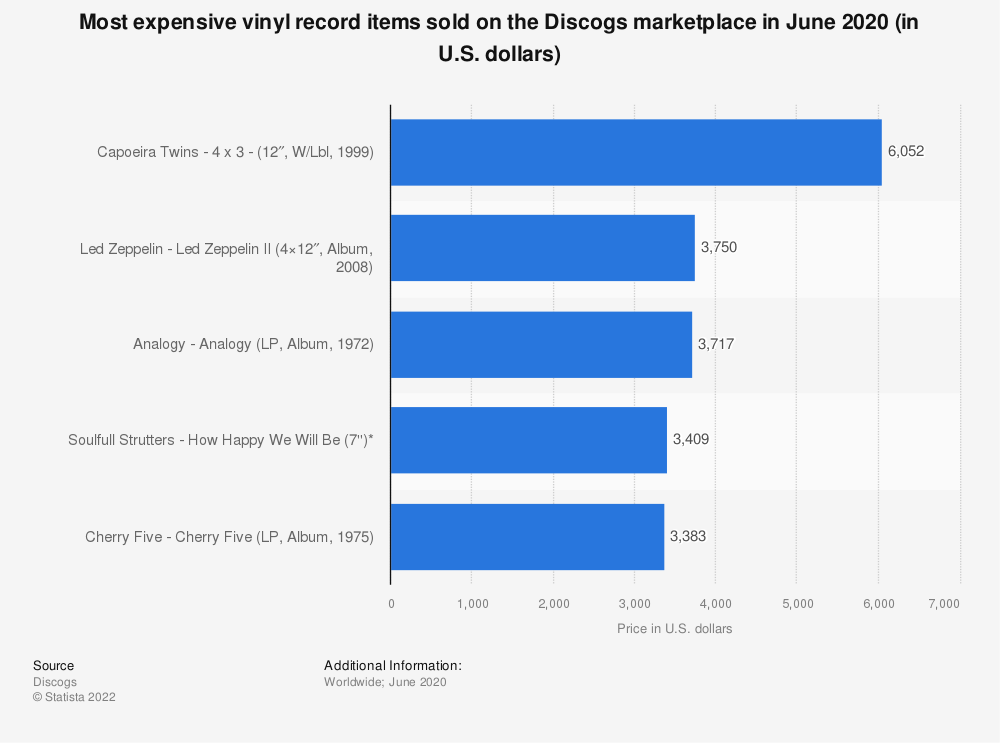 Statistic: Most expensive vinyl record items sold on the Discogs marketplace in June 2020 (in U.S. dollars) | Statista