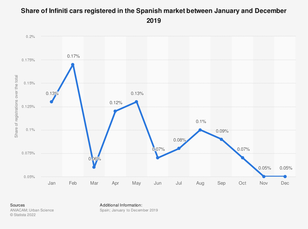Statistic: Share of Infiniti cars registered in the Spanish market between January and December 2018 | Statista
