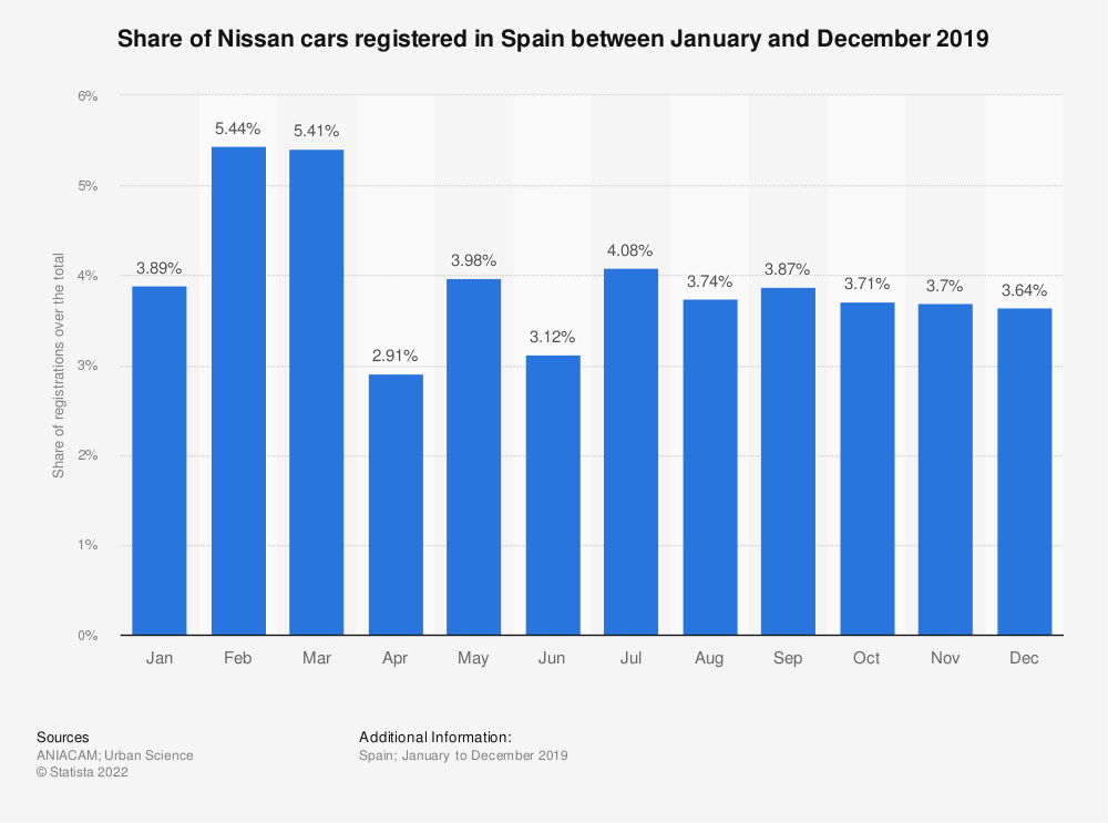 Statistic: Share of Nissan cars registered in Spain between January and December 2019 | Statista