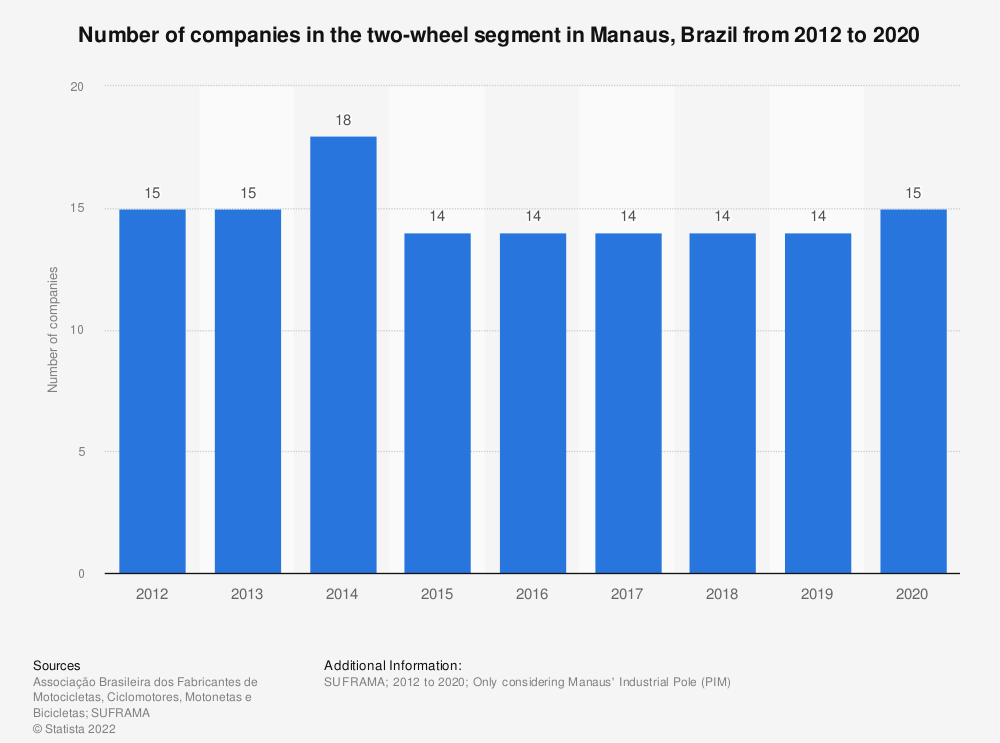 Statistic: Number of companies in the two-wheel segment in Manaus, Brazil from 2012 to 2018 | Statista