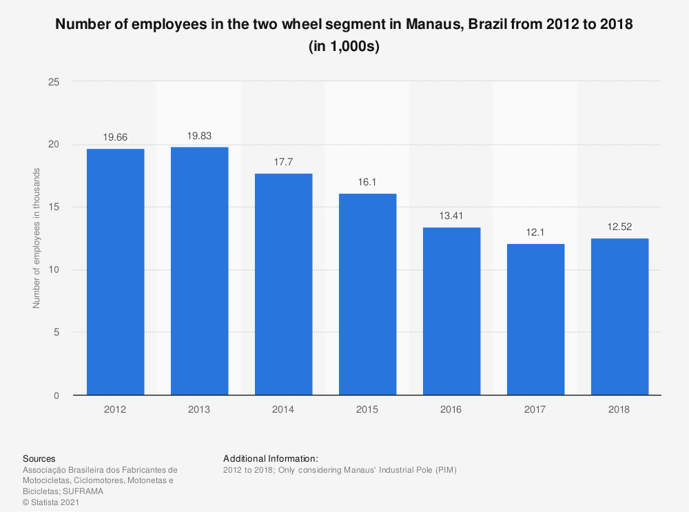 Statistic: Number of employees in the two wheel segment in Manaus, Brazil from 2012 to 2017 (in 1,000s) | Statista