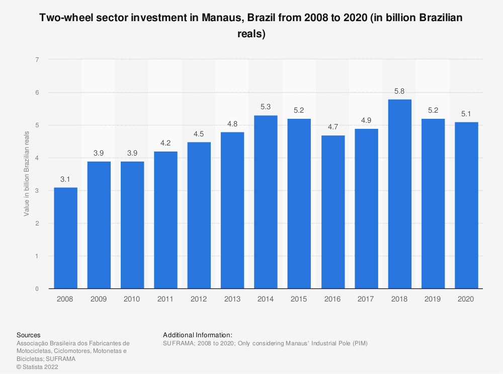 Statistic: Two-wheel sector investment in Manaus, Brazil from 2007 to 2017 (in billion Brazilian reals) | Statista