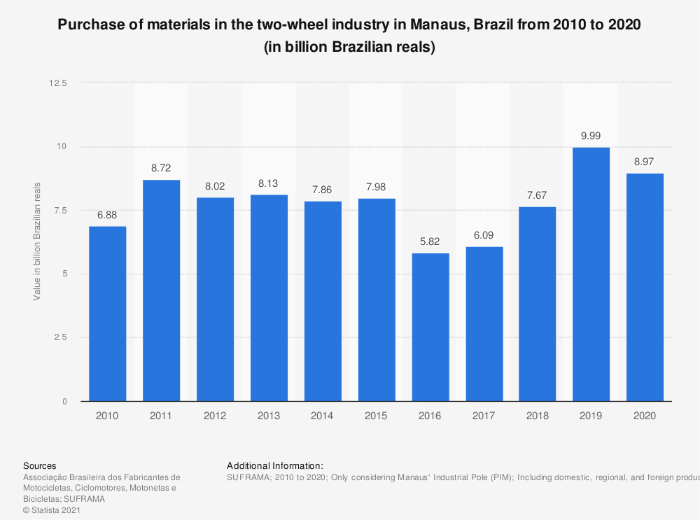 Statistic: Purchase of materials in the two-wheel industry in Manaus, Brazil from 2010 to 2018 (in billion Brazilian reals) | Statista