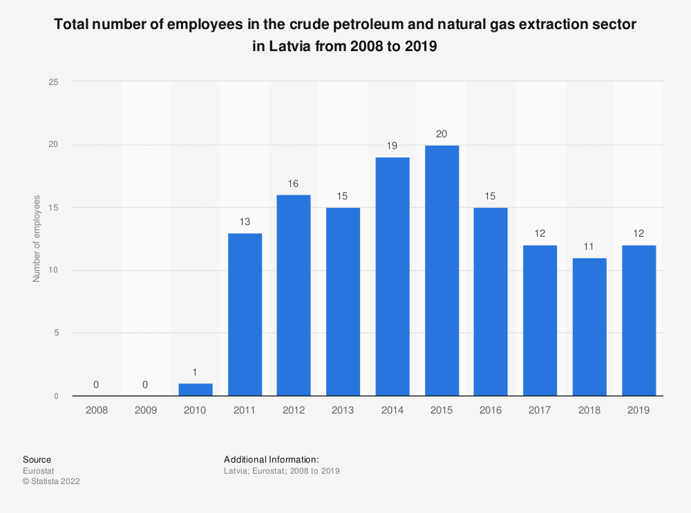 Statistic: Total number of employees in the crude petroleum and natural gas extraction sector in Latvia from 2008 to 2018   Statista