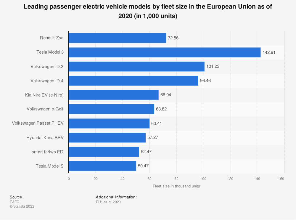 Statistic: Top 10 passenger electric vehicle models by fleet size in the European Union (EU) in 2019 | Statista