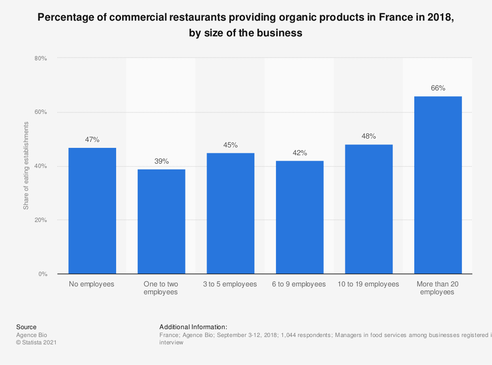 Statistic: Percentage of commercial caterings providing organic products in France in 2018, by size of the business | Statista