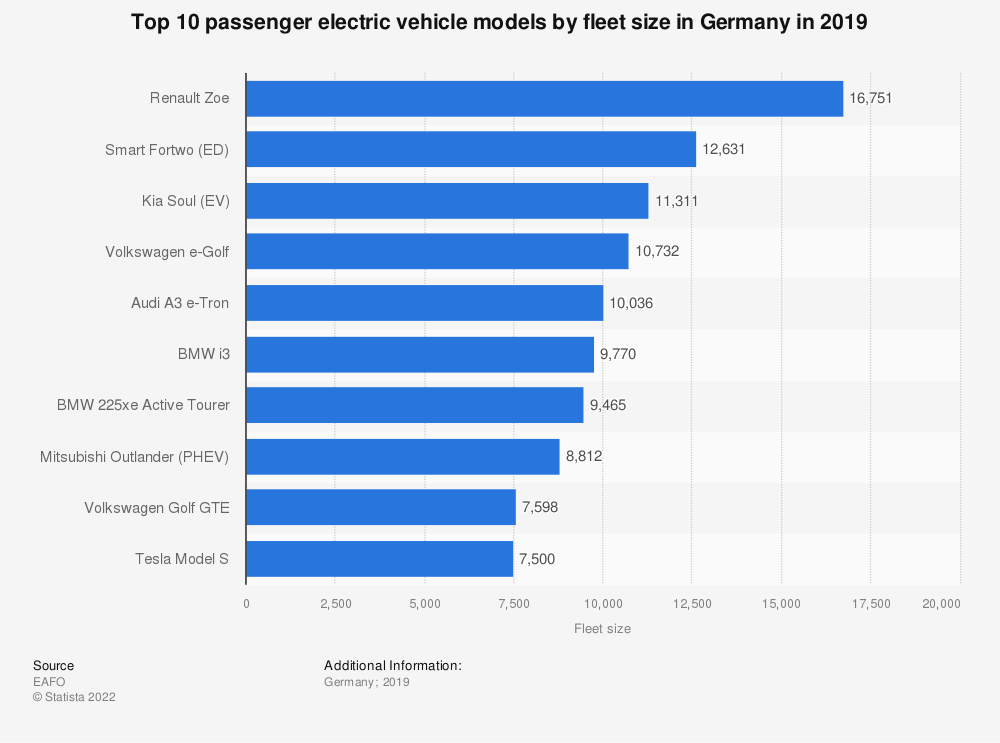 Statistic: Top 10 passenger electric vehicle models by fleet size in Germany in 2019   Statista