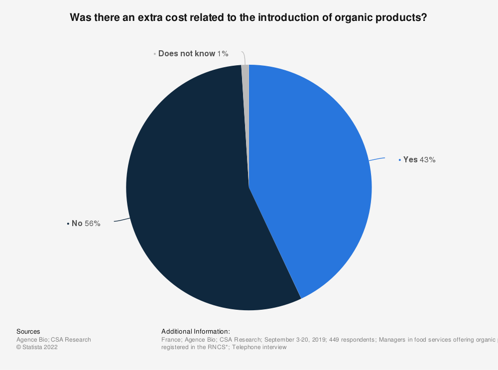 Statistic: Was there an extra cost related to the introduction of organic products?* | Statista