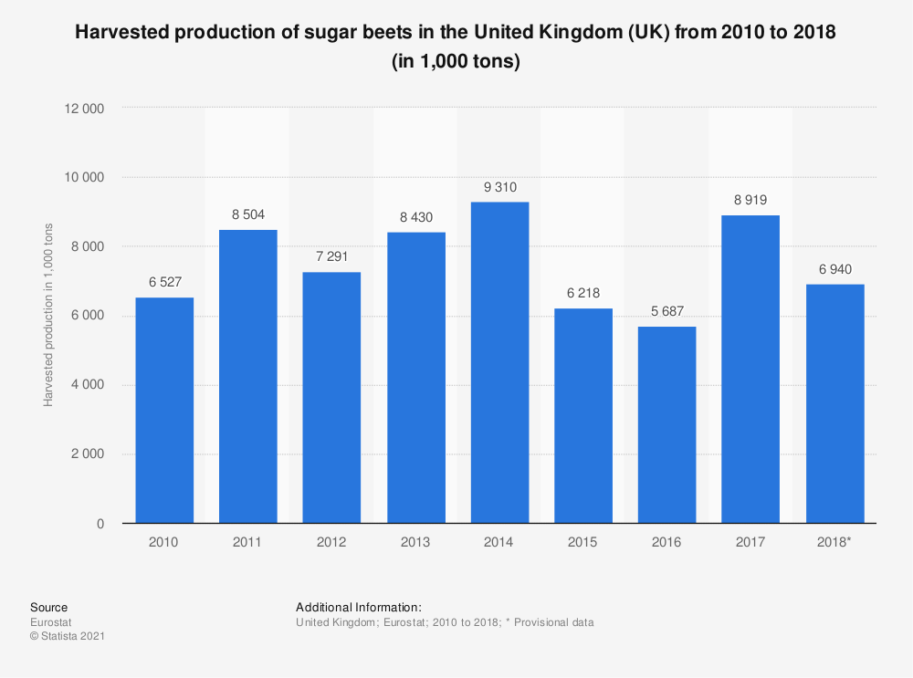 Statistic: Harvested production of sugar beets in the United Kingdom (UK) from 2010 to 2018 (in 1,000 tons) | Statista
