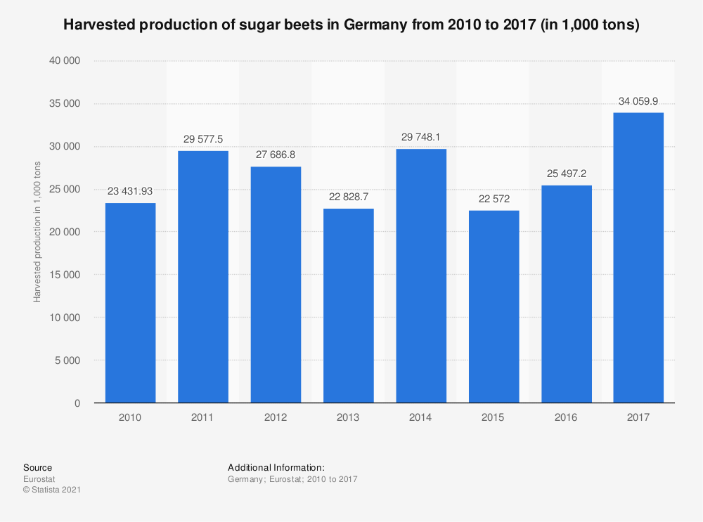 Statistic: Harvested production of sugar beets in Germany from 2010 to 2017 (in 1,000 tons) | Statista