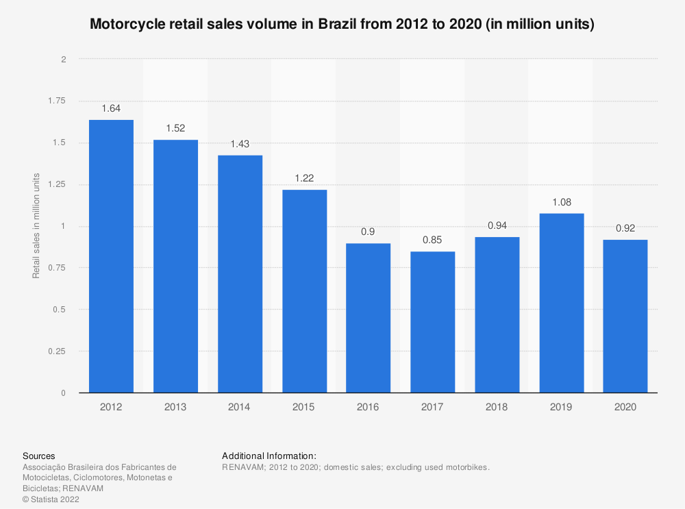Statistic: Two-wheel sector retail sales volume in Brazil from 2012 to 2017 (in million units) | Statista