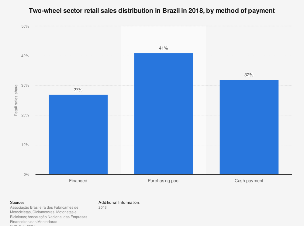 Statistic: Two-wheel sector retail sales distribution in Brazil in 2018, by method of payment | Statista
