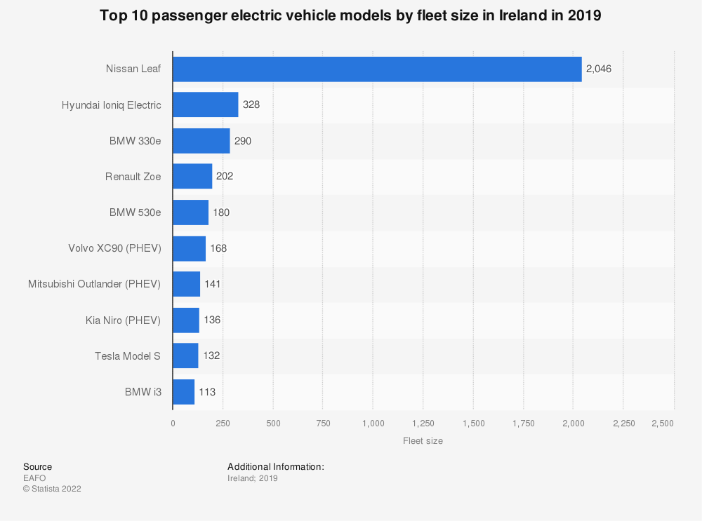Statistic: Top 10 passenger electric vehicle models by fleet size in Ireland in 2019 | Statista
