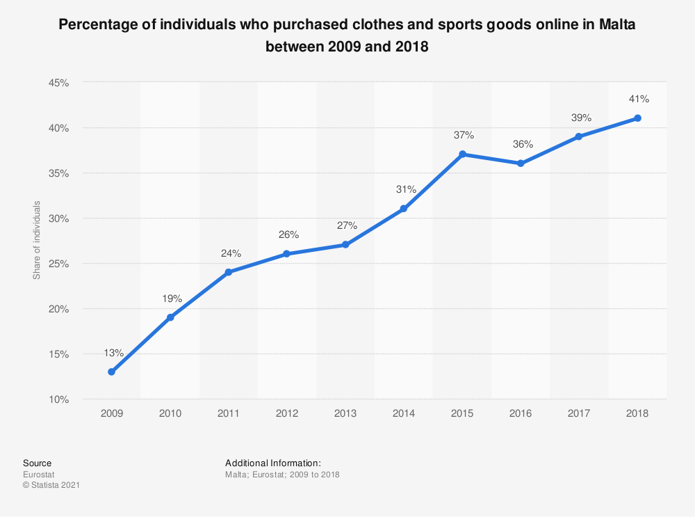 Statistic: Percentage of individuals who purchased clothes and sports goods online in Malta between 2009 and 2018 | Statista