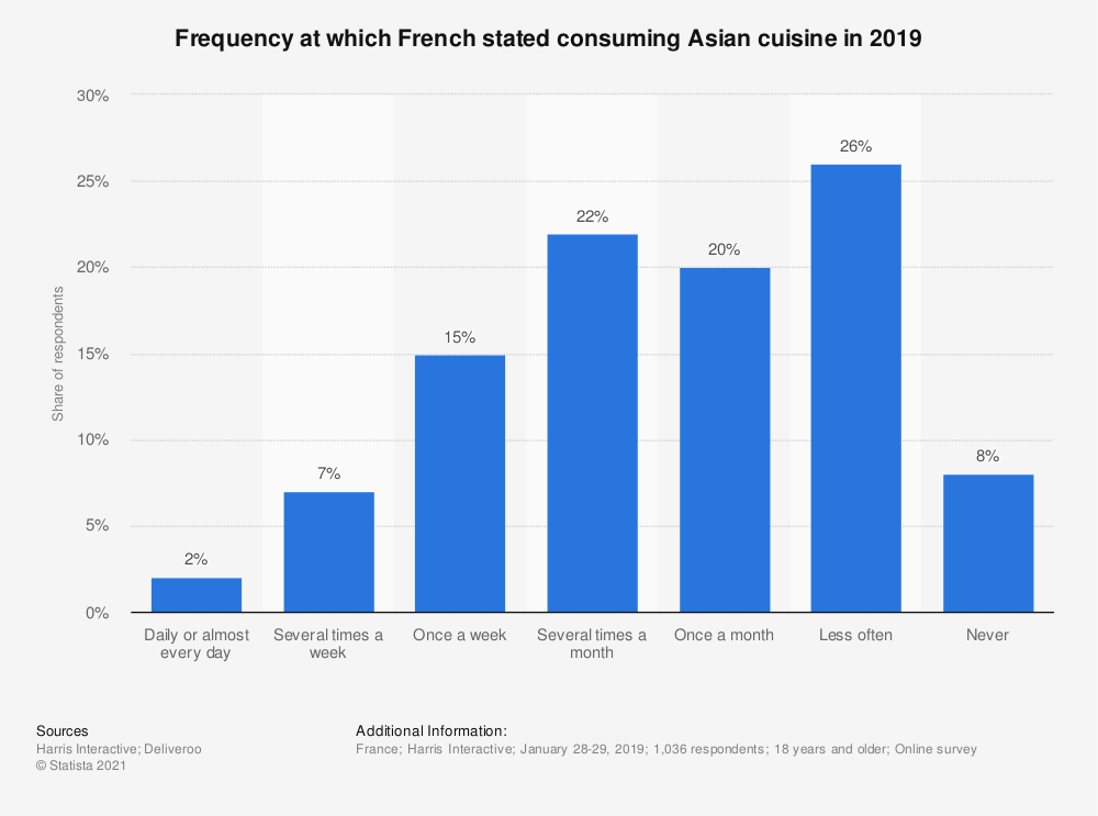 Statistic: Frequency at which French stated consuming Asian cuisine in 2019 | Statista