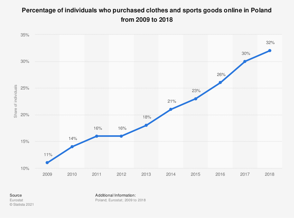 Statistic: Percentage of individuals who purchased clothes and sports goods online in Poland from 2009 to 2018 | Statista