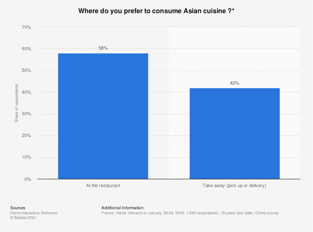 Statistic: Where do you prefer to consume Asian cuisine ?* | Statista