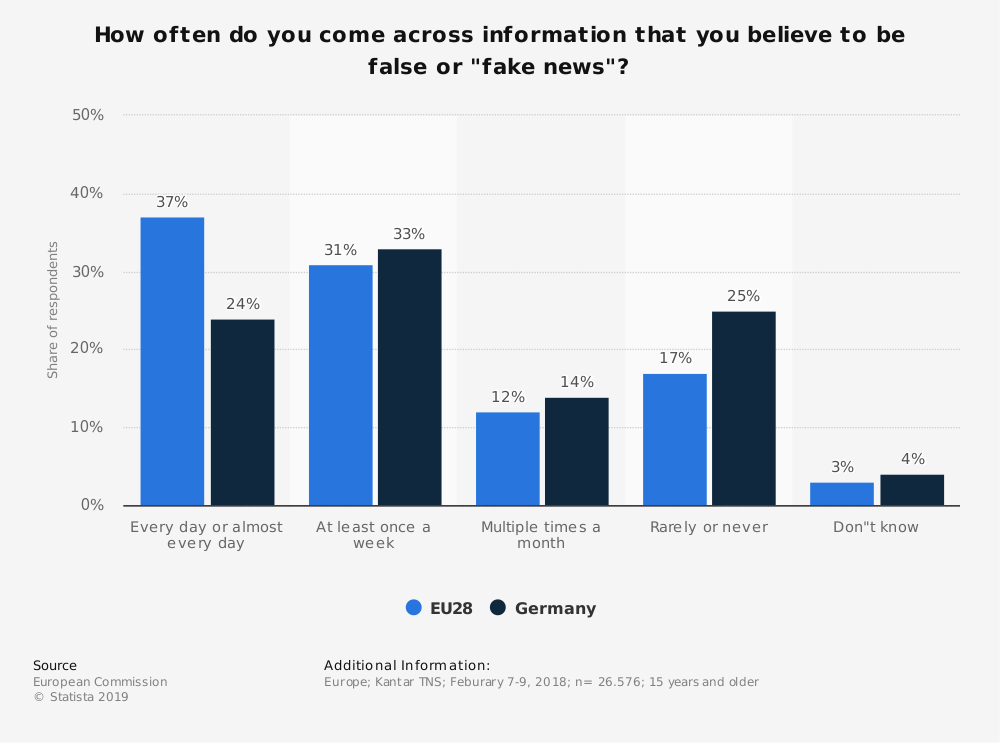 """Statistic: How often do you come across information that you believe to be false or """"fake news""""?   Statista"""