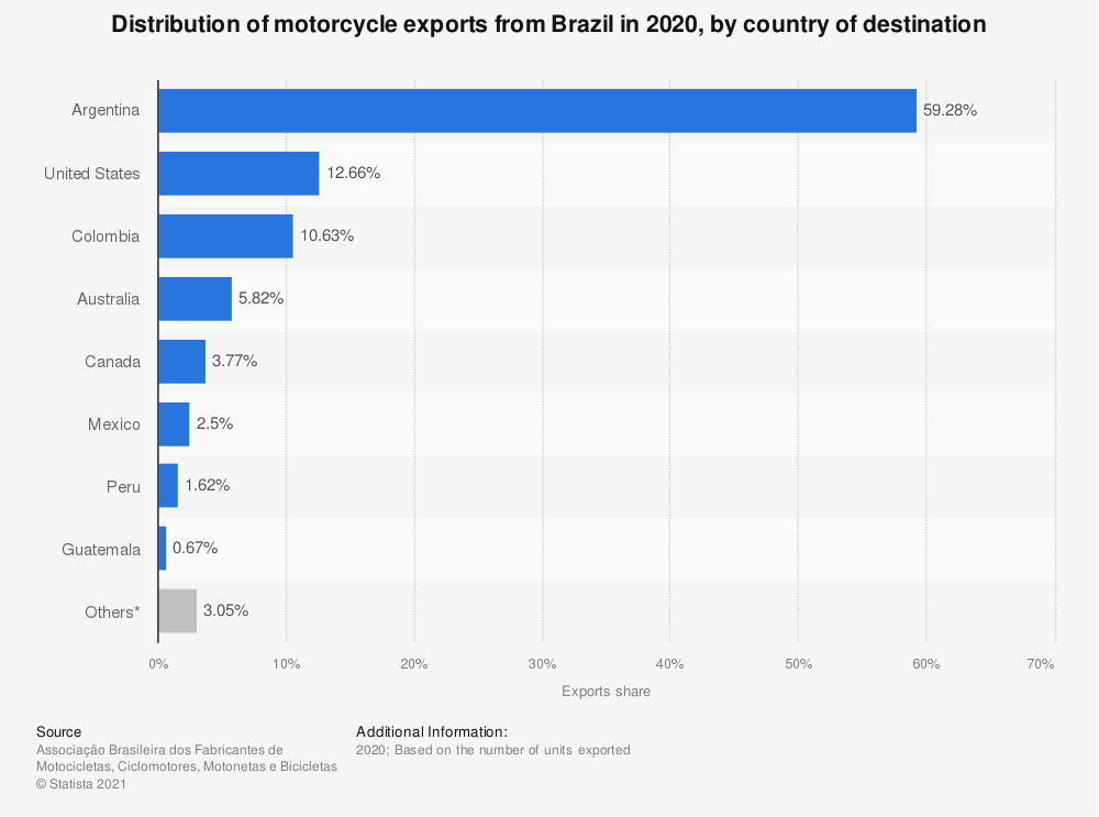Statistic: Distribution of two-wheel sector exports from Brazil in 2017, by country of destination | Statista