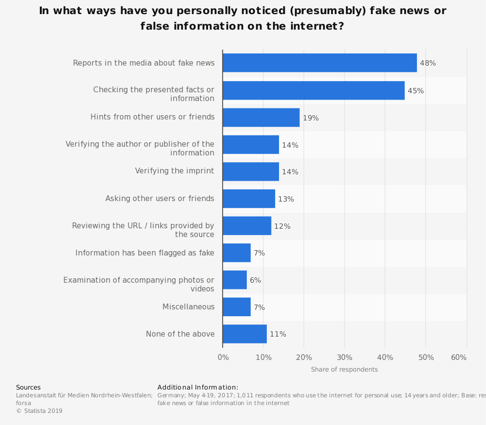 Statistic: In what ways have you personally noticed (presumably) fake news or false information on the internet? | Statista