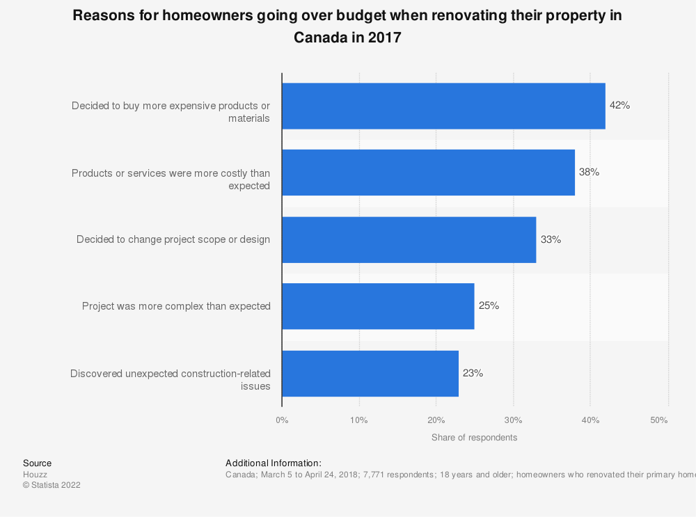 Statistic: Reasons for homeowners going over budget when renovating their property in Canada in 2017 | Statista