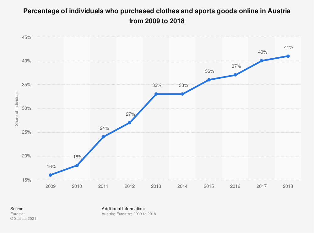 Statistic: Percentage of individuals who purchased clothes and sports goods online in Austria from 2009 to 2018 | Statista