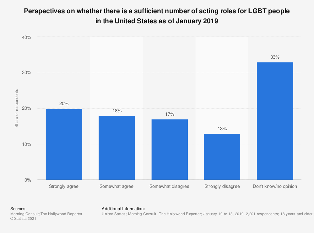 Statistic: Perspectives on whether there is a sufficient number of acting roles for LGBT people in the United States as of January 2019 | Statista
