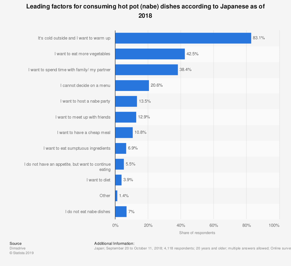 Statistic: Leading factors for consuming hot pot (nabe) dishes according to Japanese as of 2018 | Statista