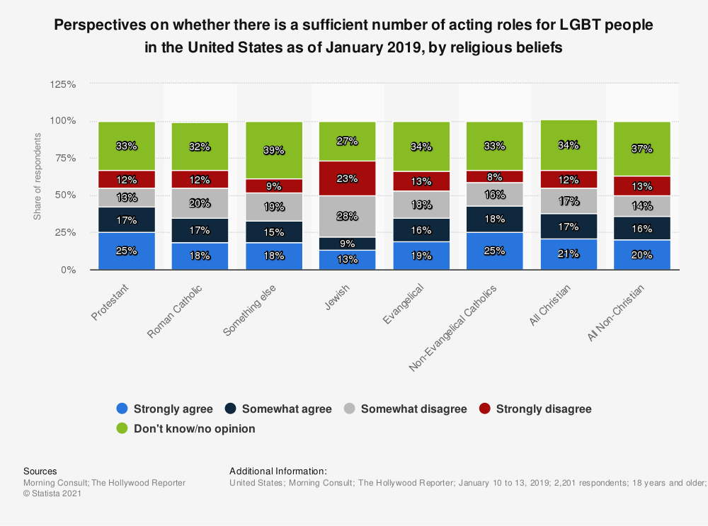 Statistic: Perspectives on whether there is a sufficient number of acting roles for LGBT people in the United States as of January 2019, by religious beliefs | Statista