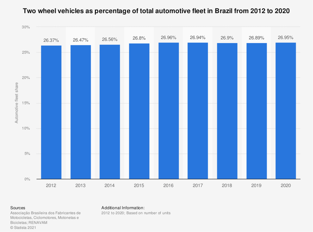 Statistic: Two wheel vehicles as percentage of total automotive fleet in Brazil from 2012 to 2017 | Statista