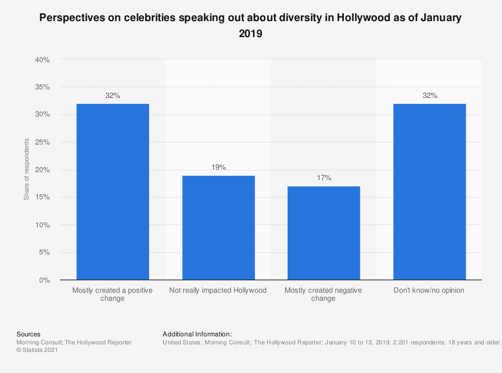 Statistic: Perspectives on celebrities speaking out about diversity in Hollywood as of January 2019 | Statista