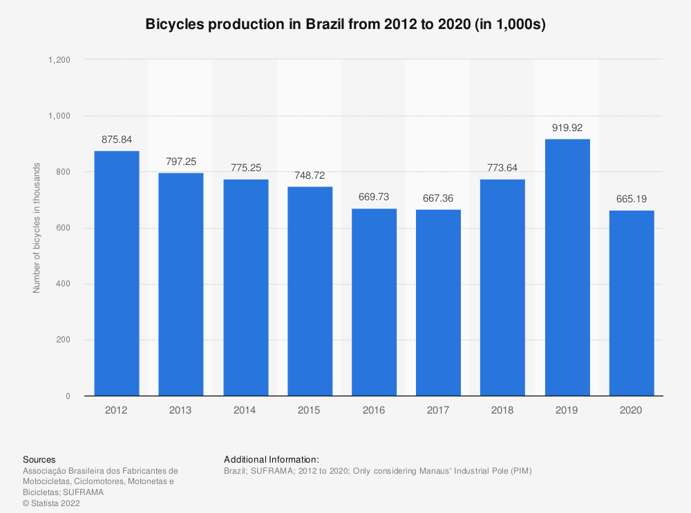 Statistic: Bicycles production in Brazil from 2012 to 2018 (in 1,000s) | Statista
