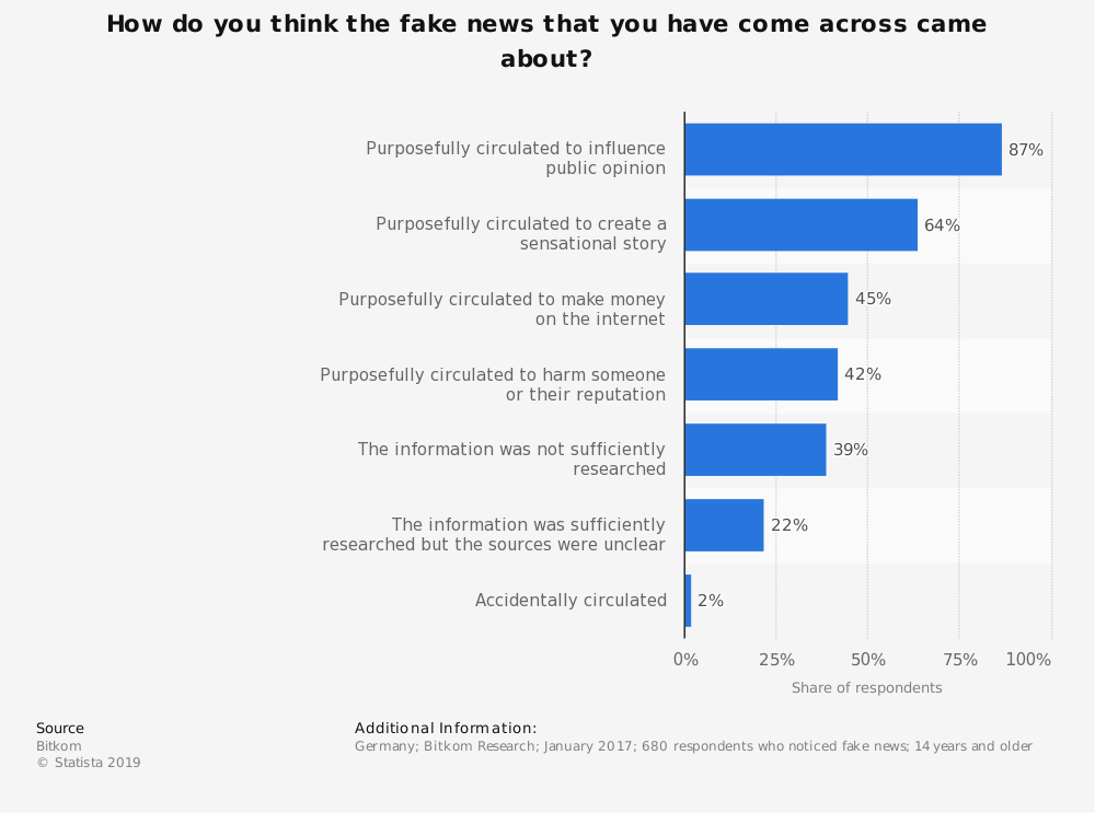 Statistic: How do you think the fake news that you have come across came about? | Statista