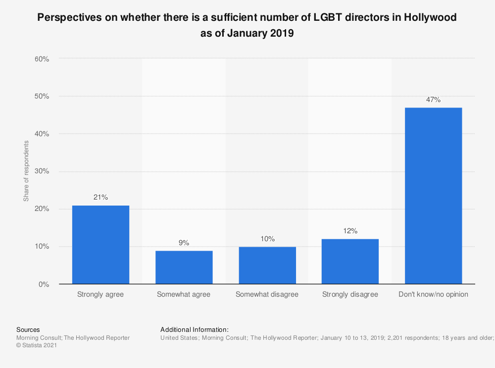 Statistic: Perspectives on whether there is a sufficient number of LGBT directors in Hollywood as of January 2019 | Statista