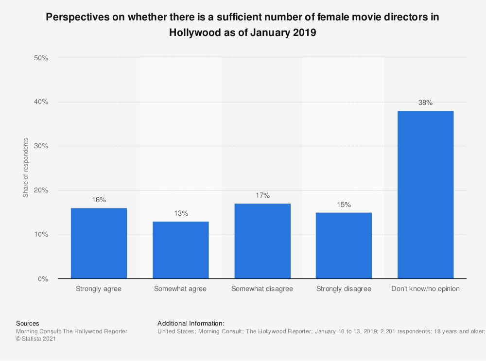 Statistic: Perspectives on whether there is a sufficient number of female movie directors in Hollywood as of January 2019 | Statista