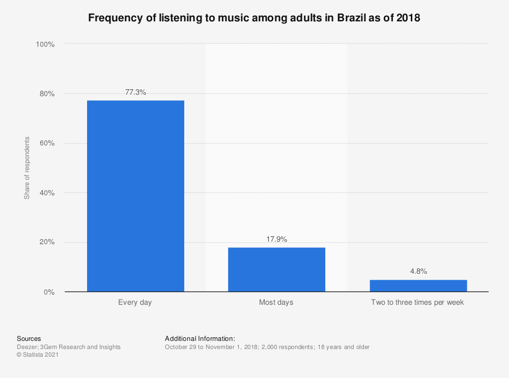 Statistic: Frequency of listening to music among adults in Brazil as of 2018 | Statista