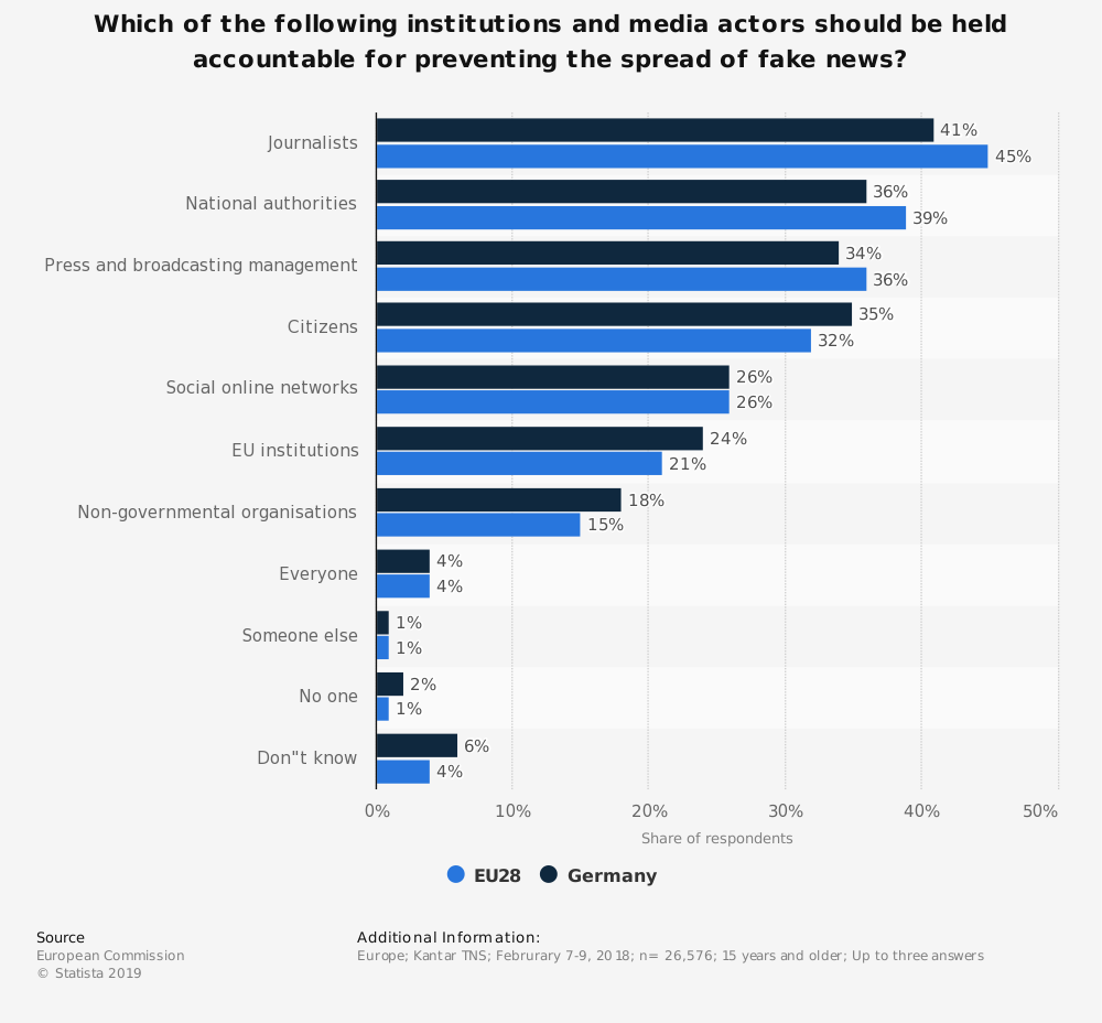 Statistic: Which of the following institutions and media actors should be held accountable for preventing the spread of fake news? | Statista