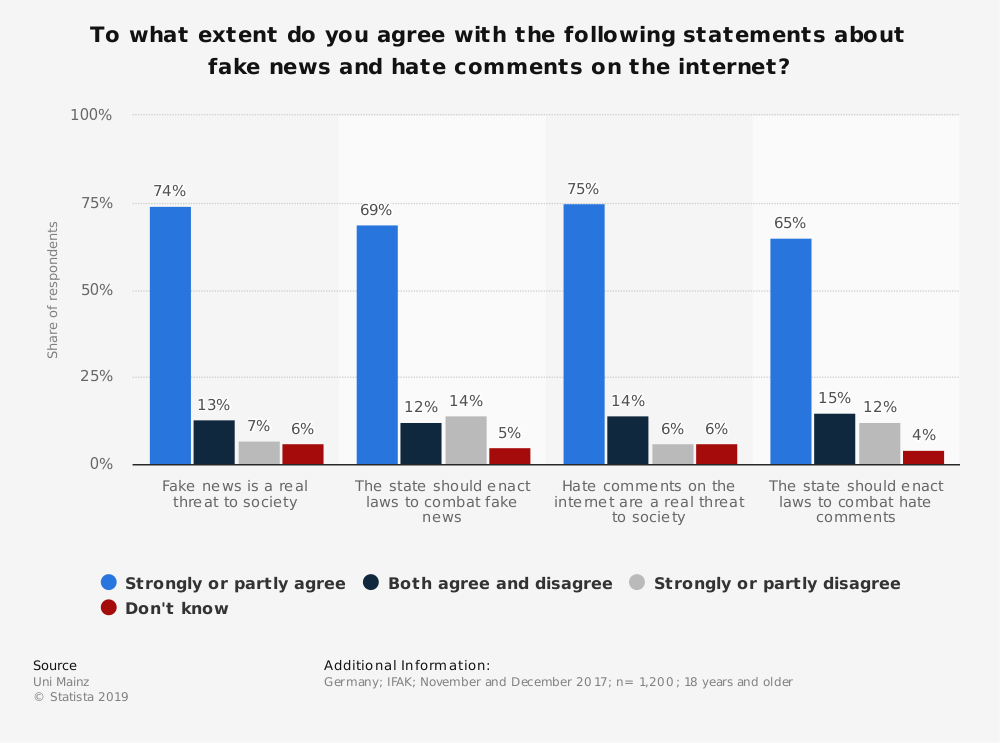 Statistic: To what extent do you agree with the following statements about fake news and hate comments on the internet?   Statista