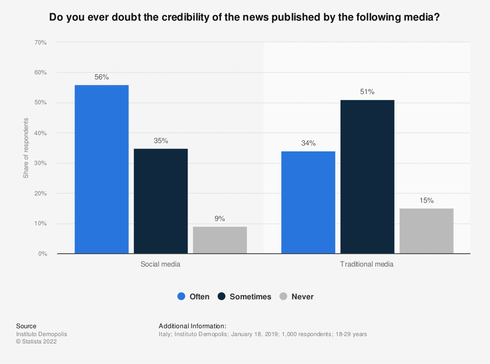 Statistic: Do you ever doubt the credibility of the news published by the following media? | Statista